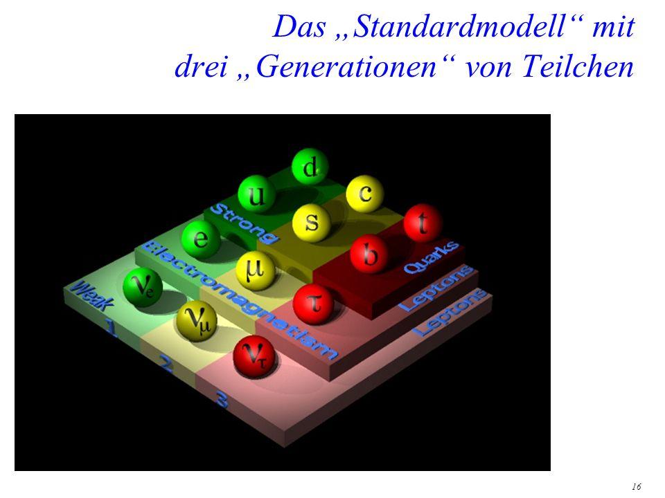 """Das """"Standardmodell mit drei """"Generationen von Teilchen"""