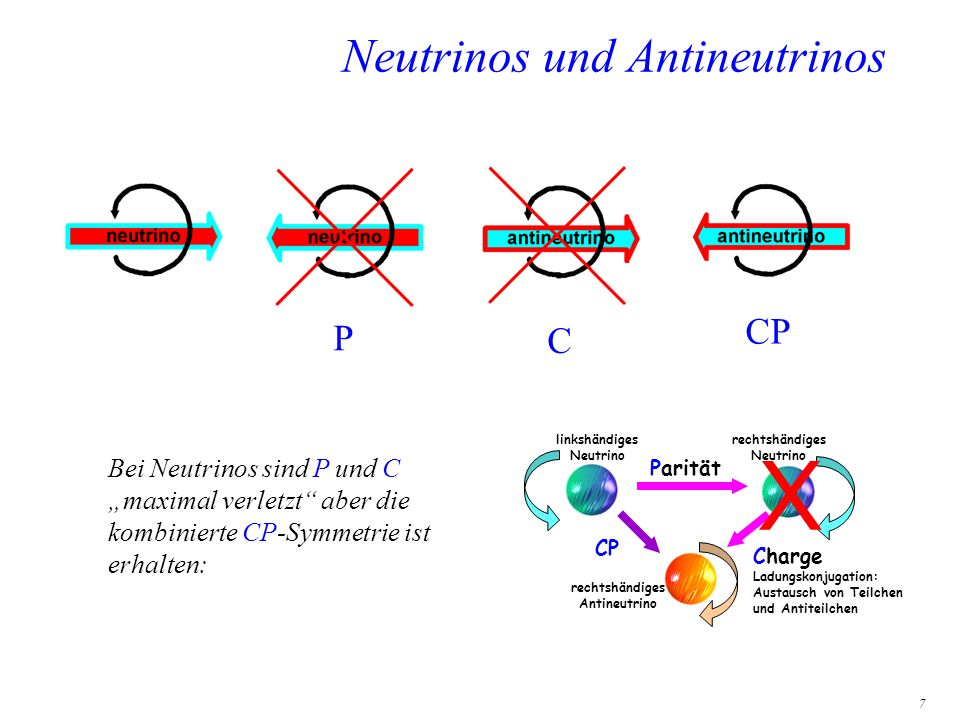 Neutrinos und Antineutrinos