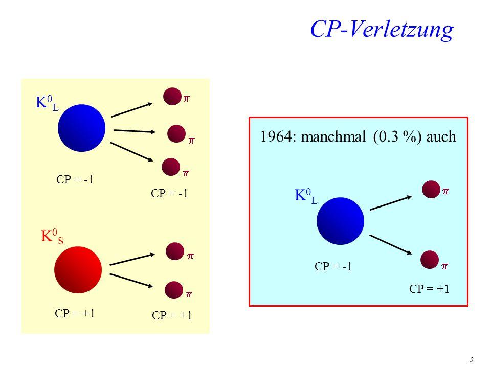 CP-Verletzung K0L 1964: manchmal (0.3 %) auch K0L K0S p CP = -1 p