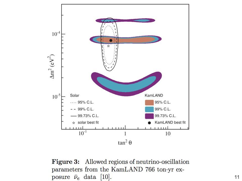 Während im ursprünglichen Standardmodells die Neutrinos als masselos galten, haben verschiedene Experimente in den letzten Jahren eindeutig ergeben, dass sie eine - allerdings sehr geringe - Masse haben müssen.