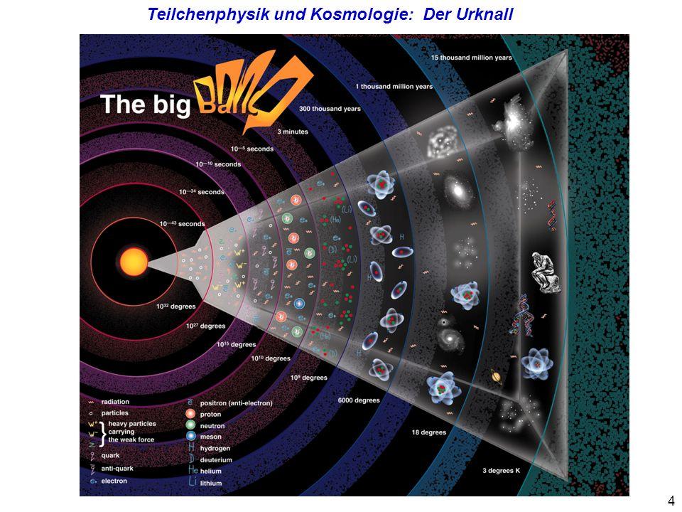 Teilchenphysik und Kosmologie: Der Urknall