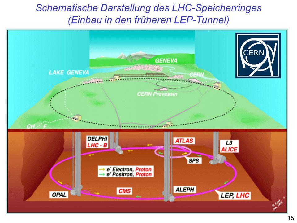 Schematische Darstellung des LHC-Speicherringes