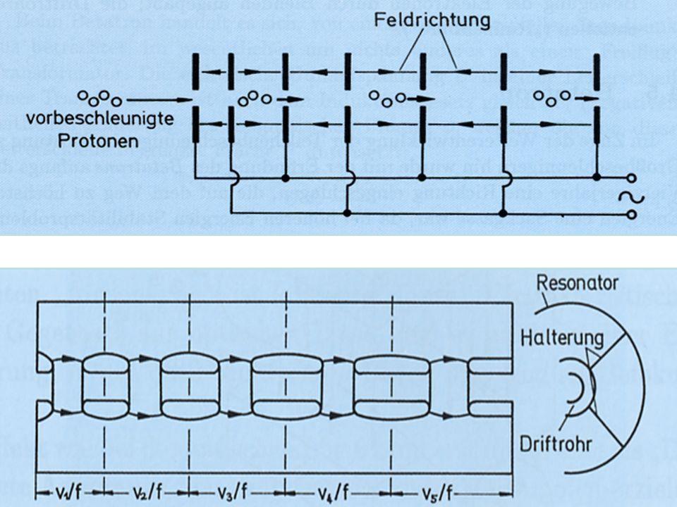 Oben: Alvarezstruktur zur Beschleunigung von Protonen ( und schweren Ionen). Das Prinzip eines solchen Hochfrequenzlinearbeschleunigers besteht darin, dass die Stärke der beschleunigenden elektrischen Felder und die geometrischen Abmessungen so ausgelegt werden , dass die Bewegung der Teilchen mit der Phase der Hochfrequenzfelder synchron bleibt.