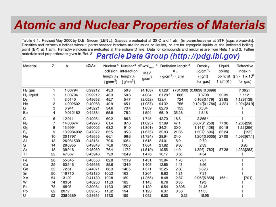 Atomic and Nuclear Properties of Materials