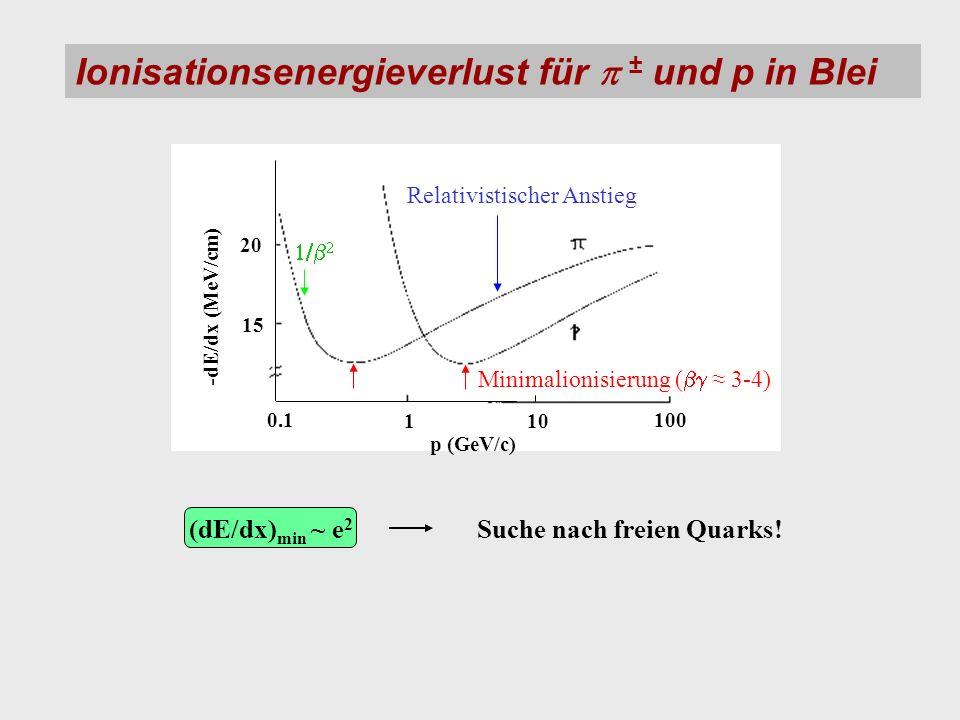 (dE/dx)min ~ e2 Suche nach freien Quarks!