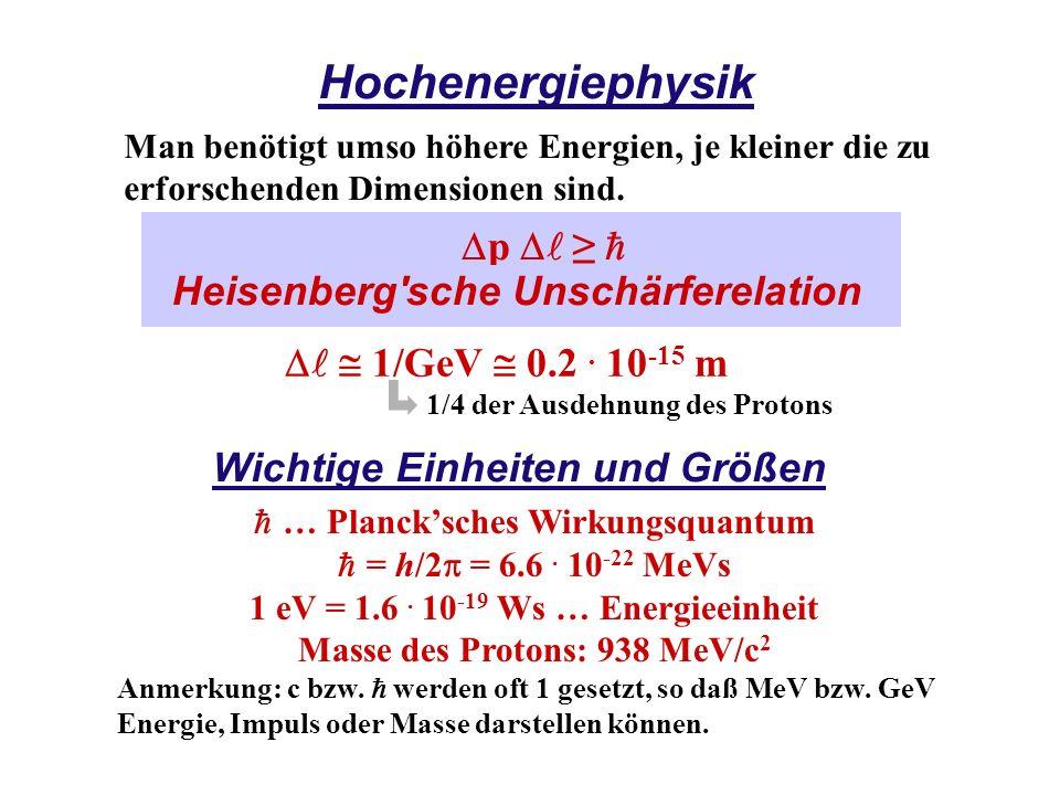 Hochenergiephysik Dp Dl ≥ h Heisenberg sche Unschärferelation