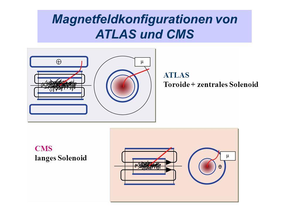 Magnetfeldkonfigurationen von ATLAS und CMS
