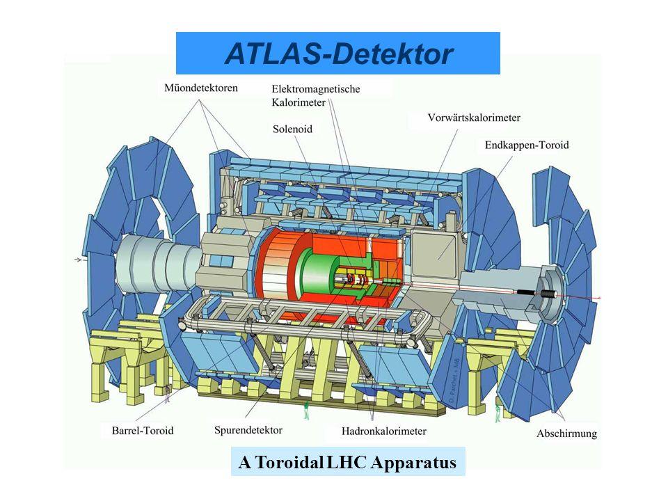 ATLAS-Detektor A Toroidal LHC Apparatus