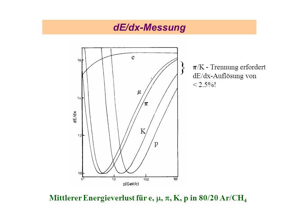 dE/dx-Messunge.} p/K - Trennung erfordert dE/dx-Auflösung von < 2.5%.