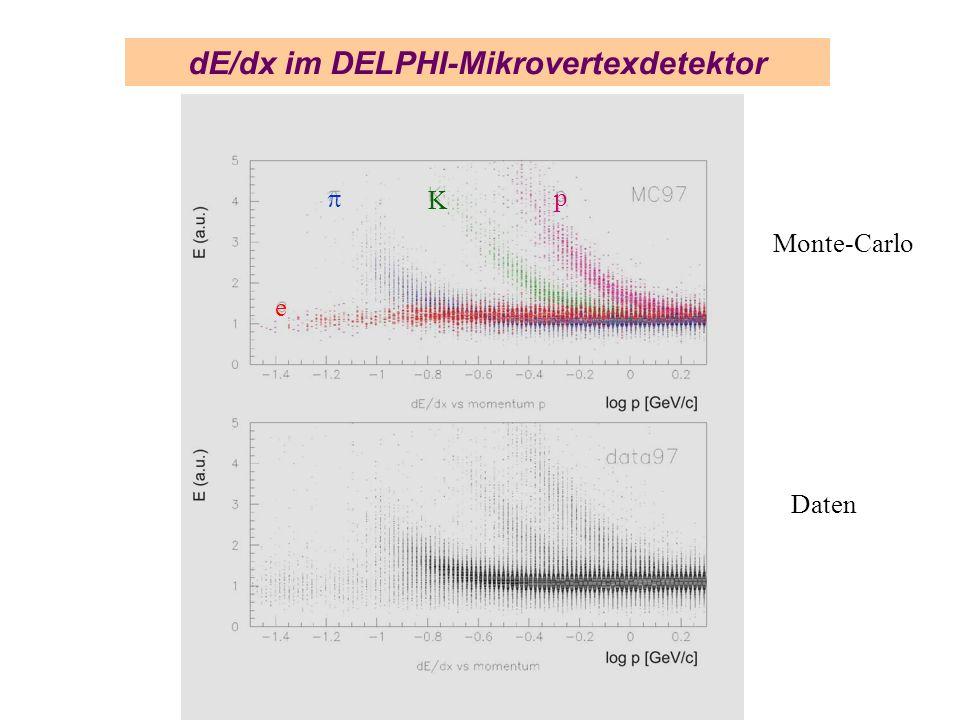 dE/dx im DELPHI-Mikrovertexdetektor