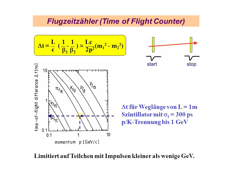 Flugzeitzähler (Time of Flight Counter)
