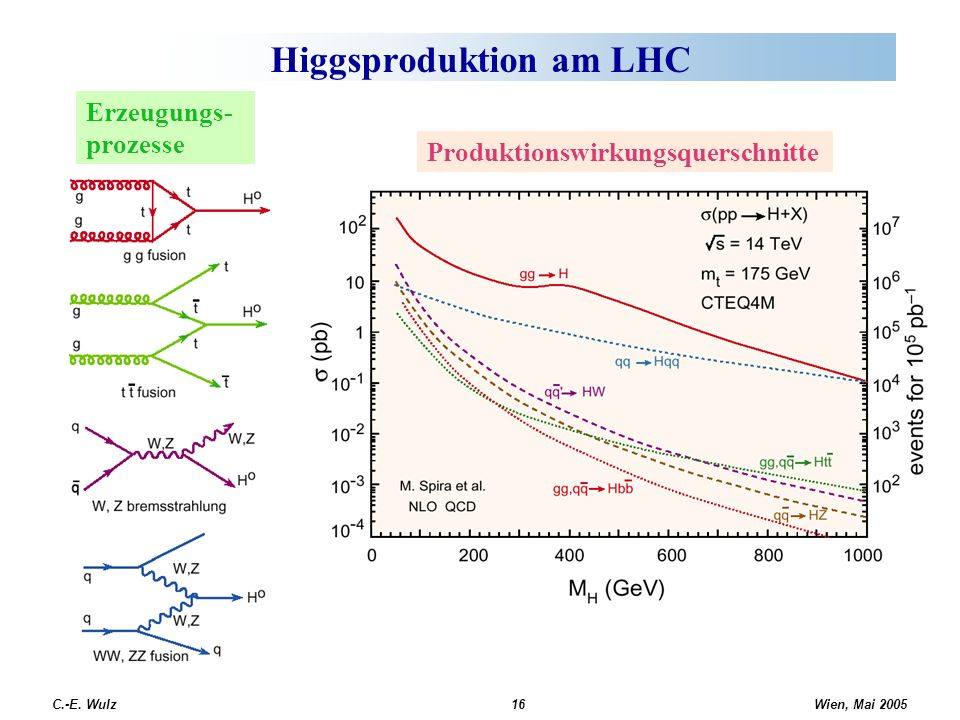 Higgsproduktion am LHC