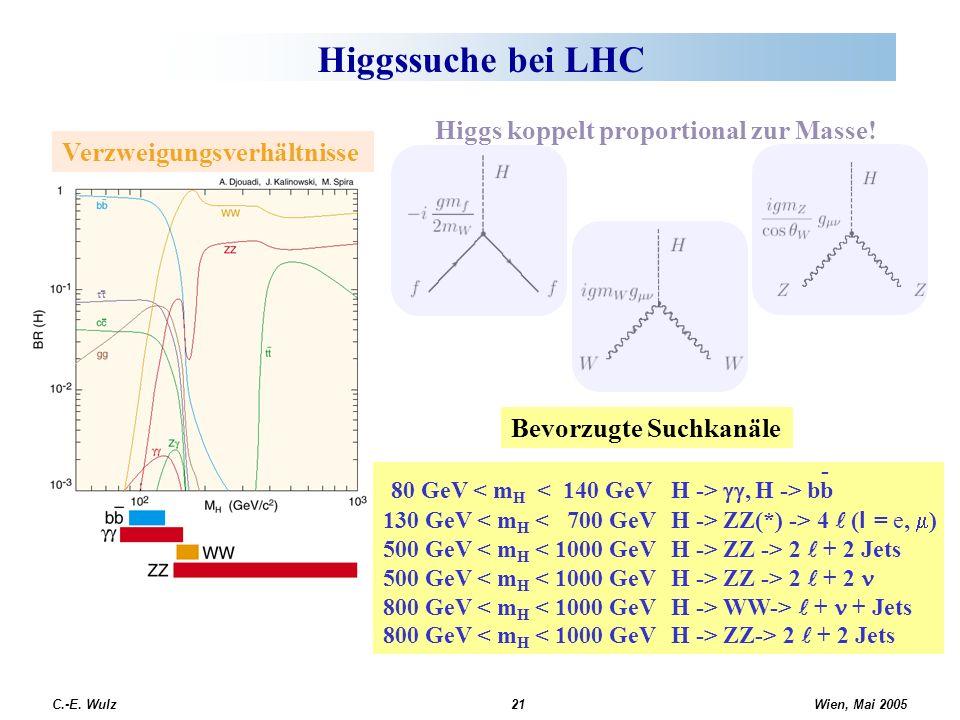 Higgssuche bei LHC 80 GeV < mH < 140 GeV H -> gg, H -> bb