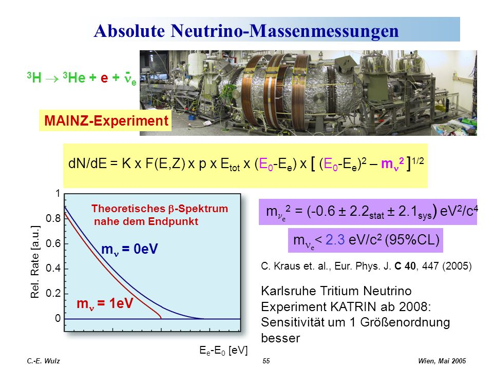 Absolute Neutrino-Massenmessungen