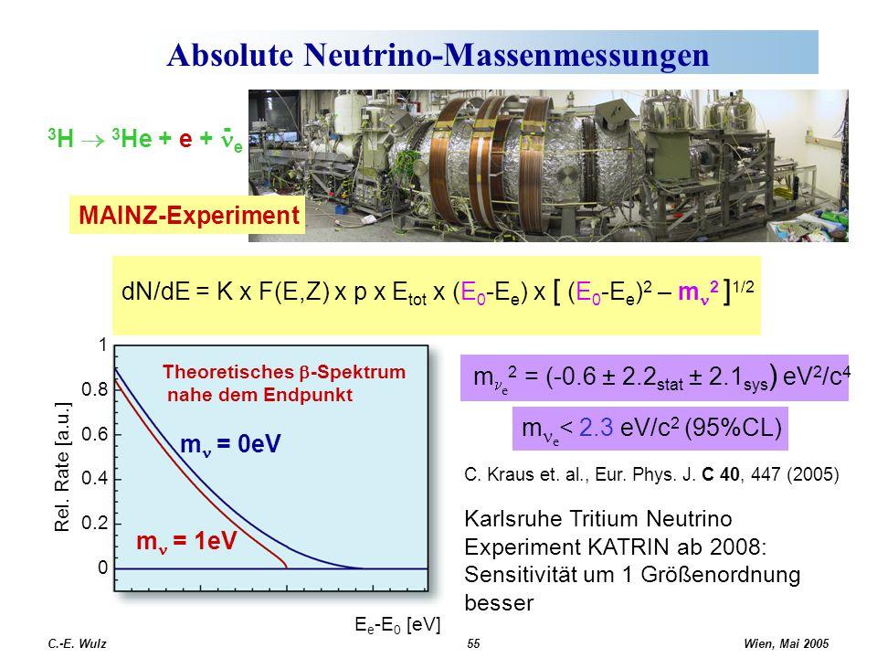 Absolute Neutrino-Massenmessungen