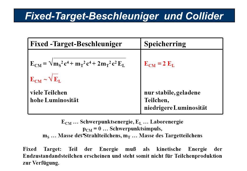 Fixed-Target-Beschleuniger und Collider