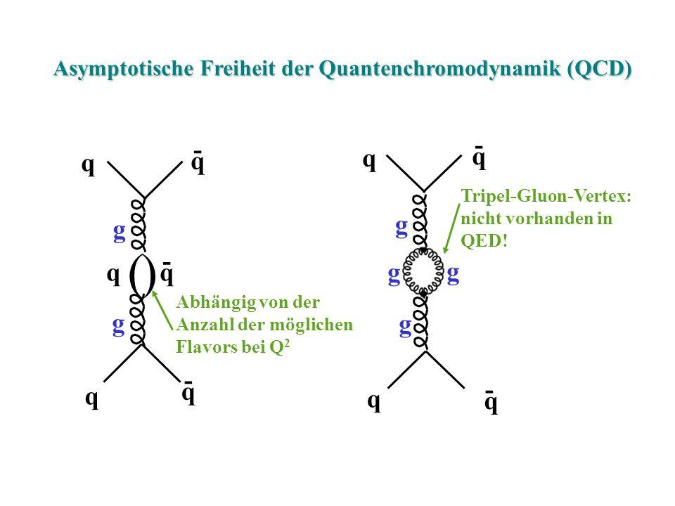 Asymptotische Freiheit der Quantenchromodynamik (QCD)