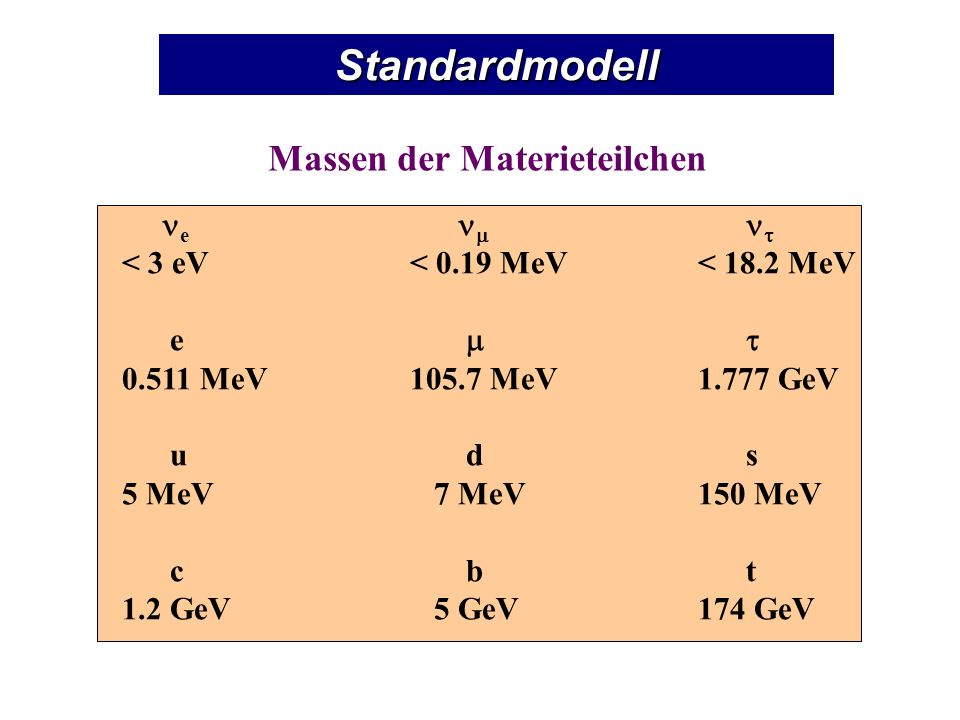 Massen der Materieteilchen