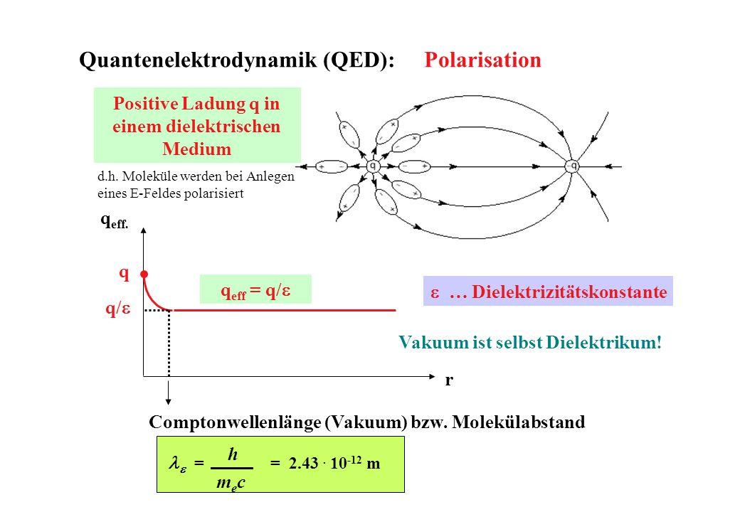 Positive Ladung q in einem dielektrischen Medium