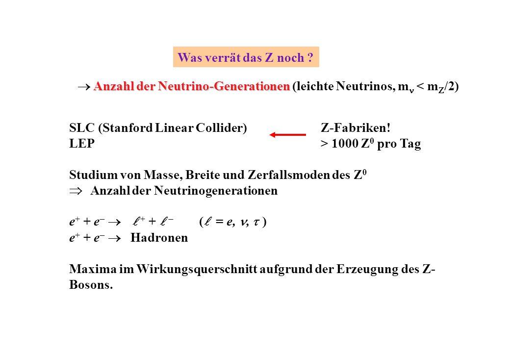 Was verrät das Z noch  Anzahl der Neutrino-Generationen (leichte Neutrinos, mn < mZ/2) SLC (Stanford Linear Collider)