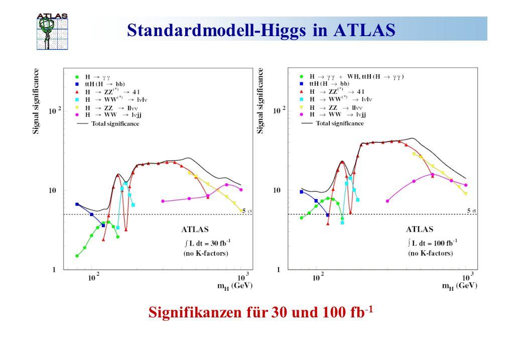Standardmodell-Higgs in ATLAS