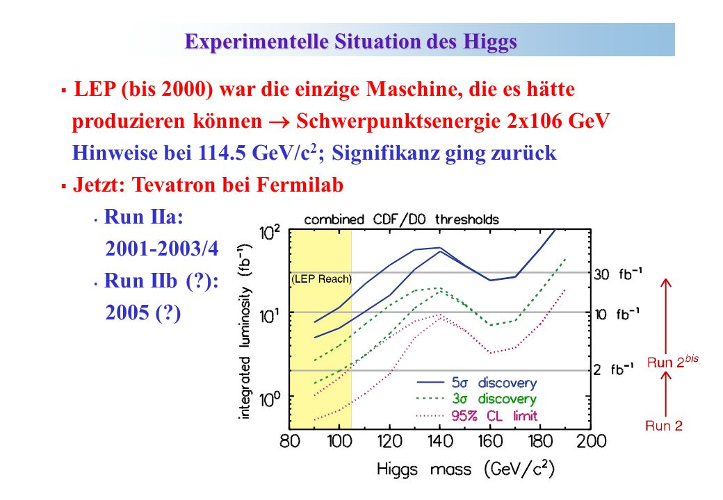 Experimentelle Situation des Higgs