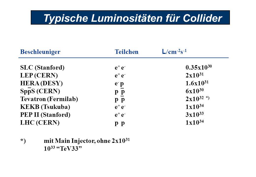 Typische Luminositäten für Collider