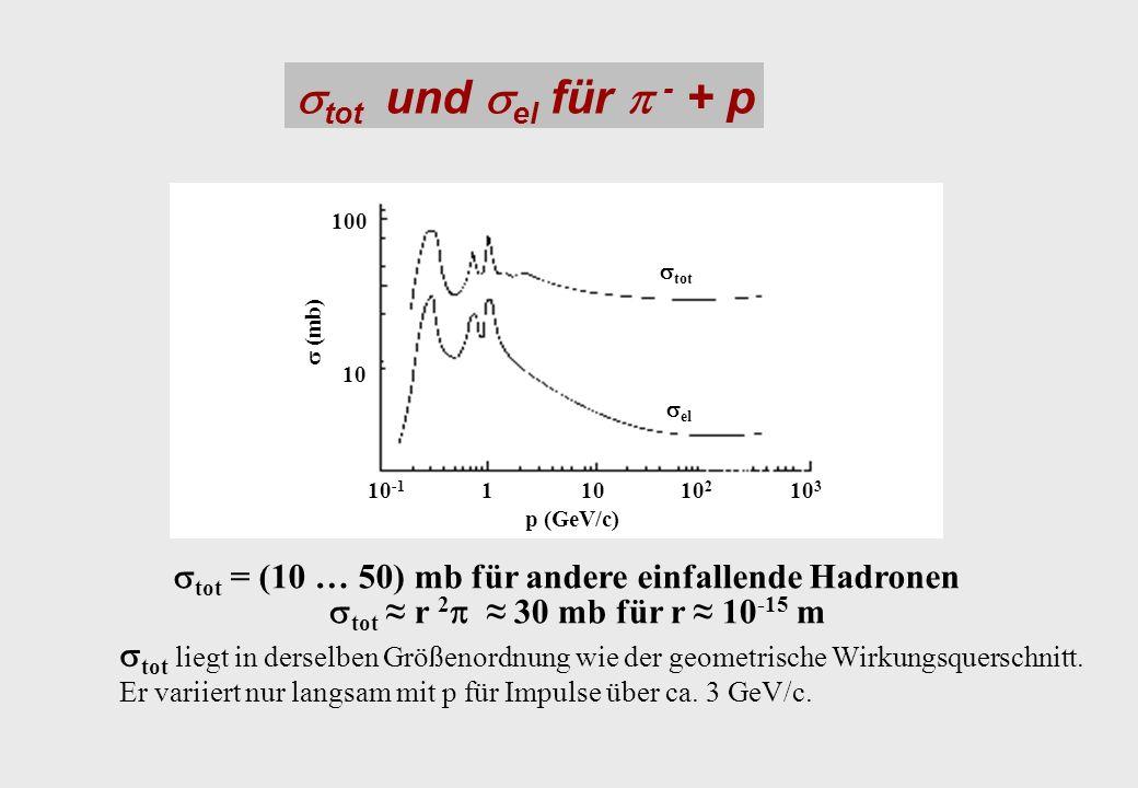 stot und sel für p - + p 100. stot. s (mb) 10. sel. 10-1. 1. 10. 102. 103. p (GeV/c) stot = (10 … 50) mb für andere einfallende Hadronen.