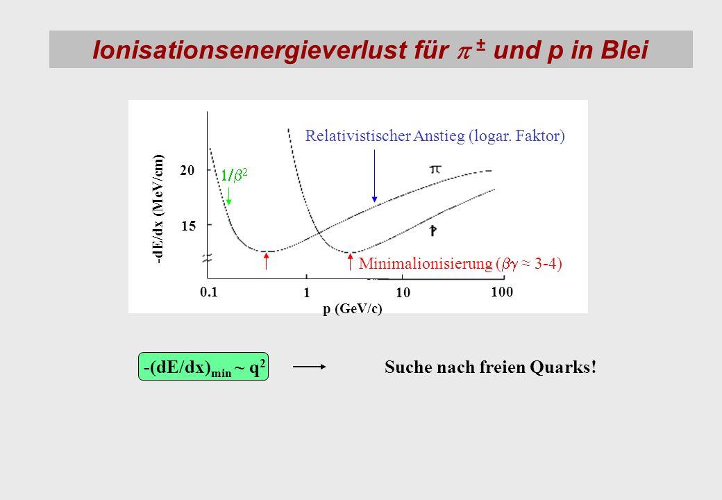 Ionisationsenergieverlust für p ± und p in Blei