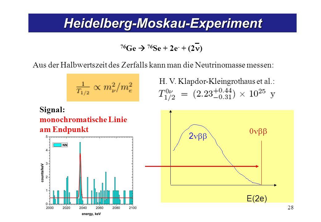 Produktion von atmosphärischen Neutrinos