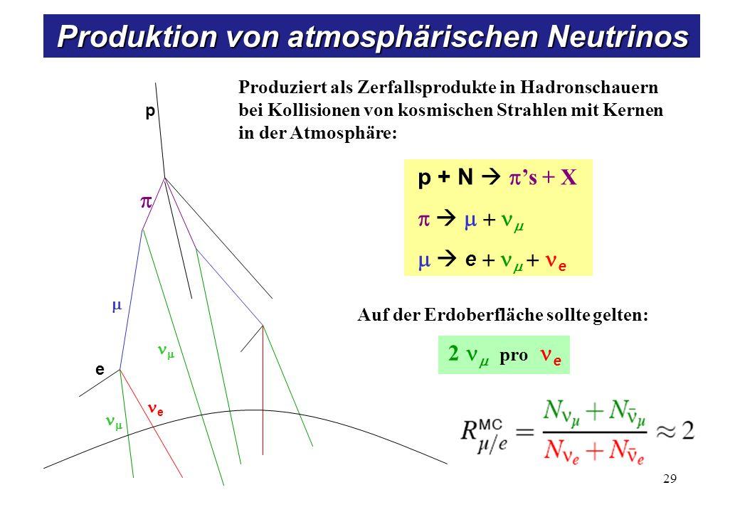 Messung von atmosphärischen Neutrinos