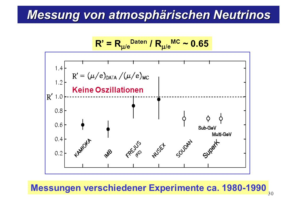 Superkamiokande-Experiment
