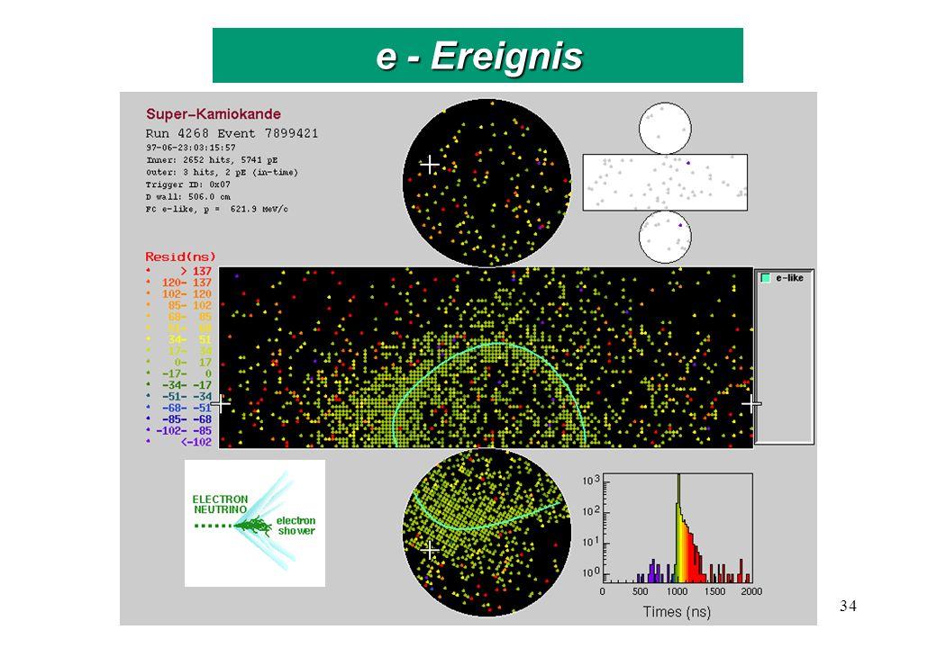 Neutrinofluss bei Superkamiokande