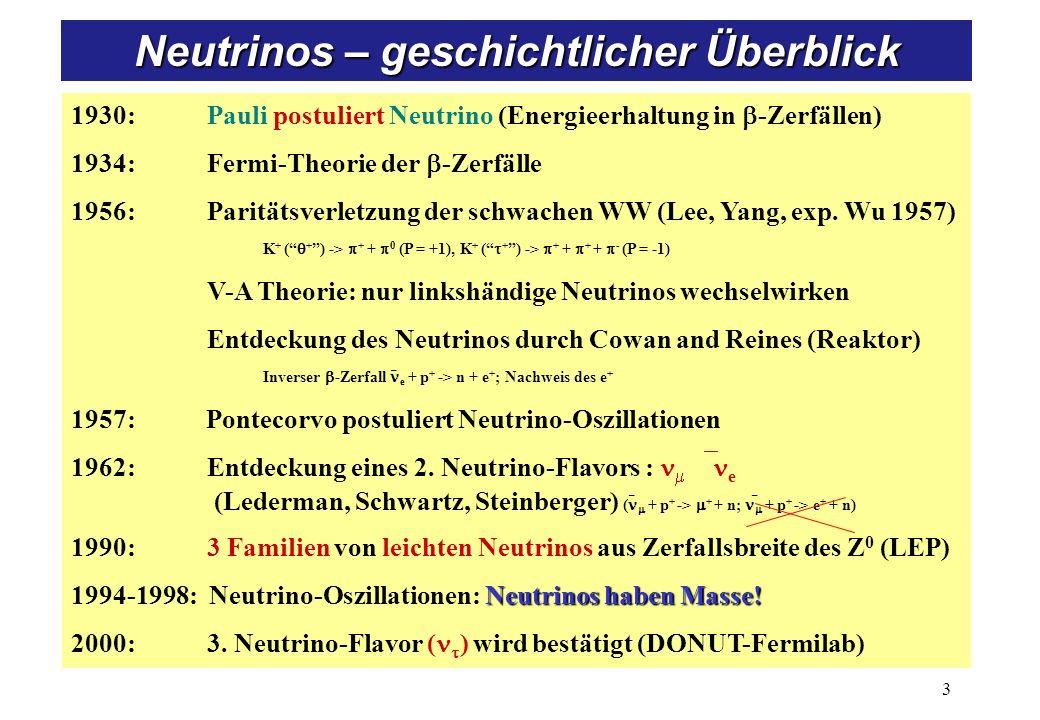 Energiespektrum von b-Zerfallselektronen