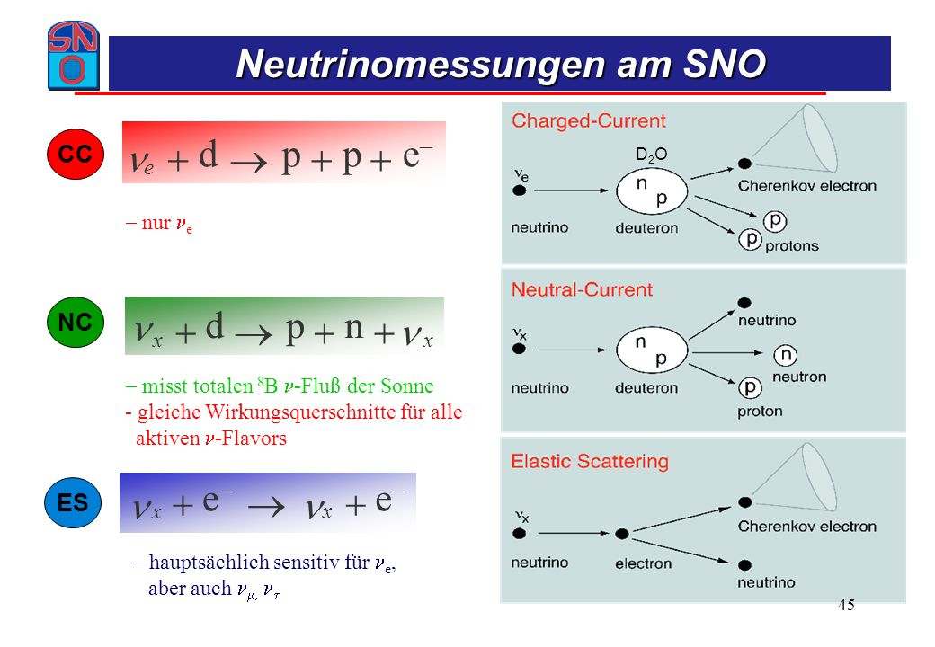 Das solare Neutrinodefizitproblem