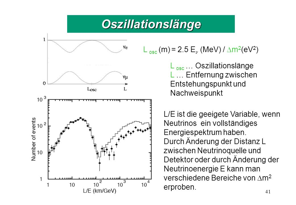 Bestätigung der Oszillationshypothese
