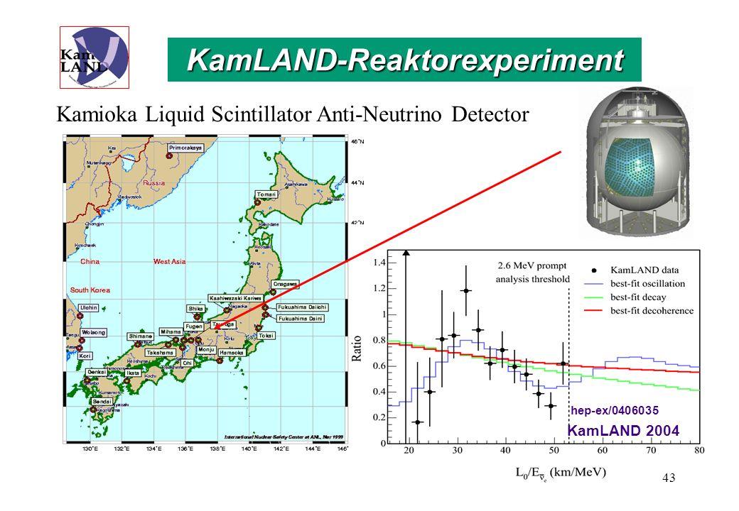 Oszillationsparameter im atmosphärischen Neutrinosektor