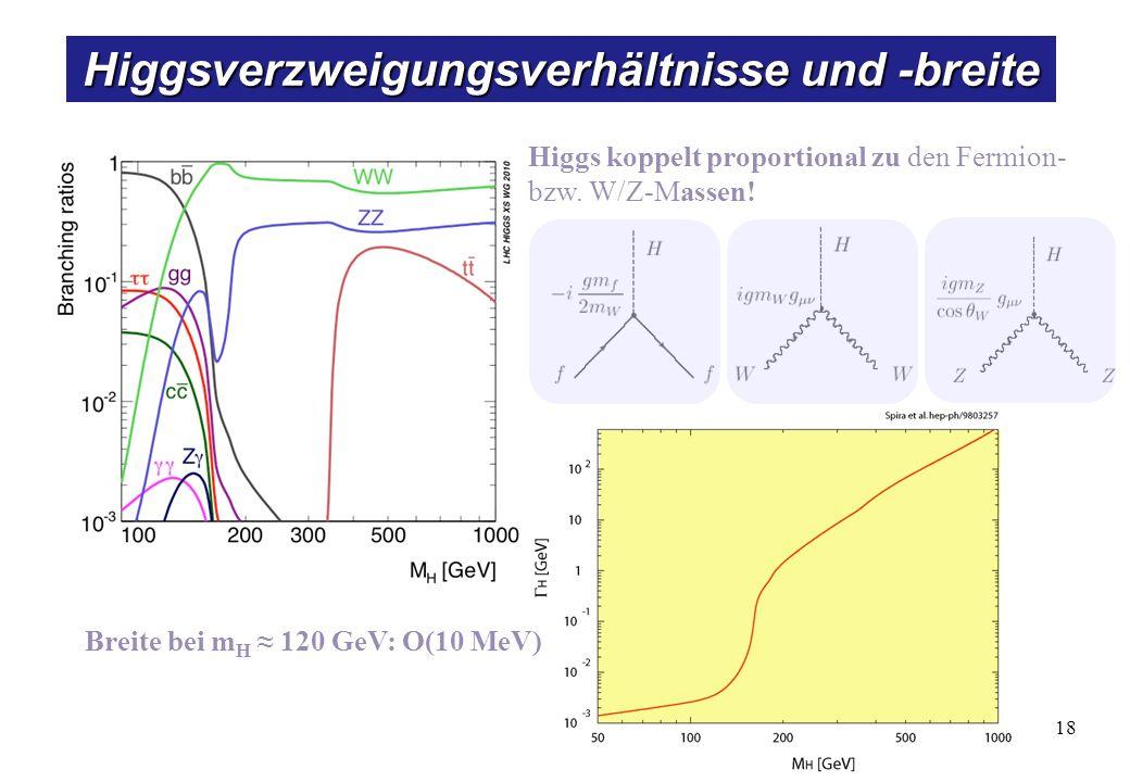 Higgssuche am LHC