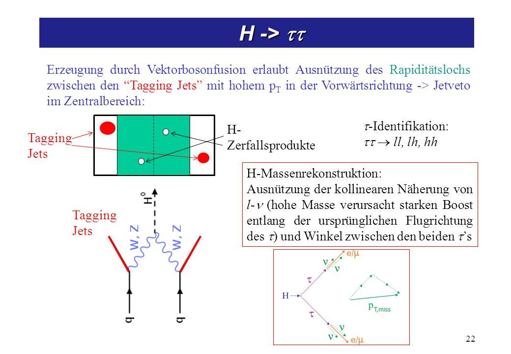 H -> ZZ, ZZ* -> Leptonen