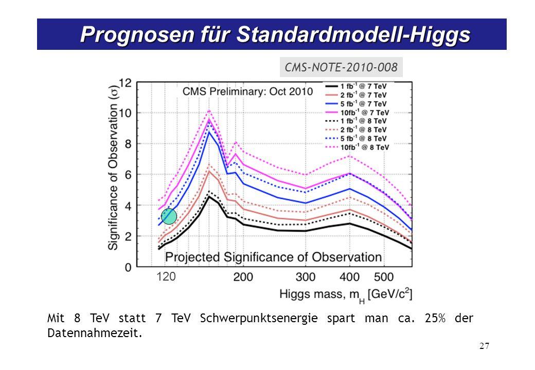 LHC-Parameter für Protonen