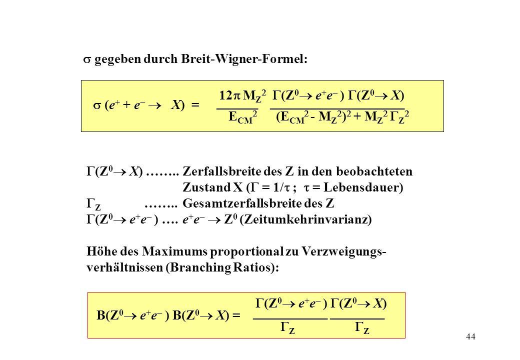 - Fit: MZ = (91.1876 ± 0.0021) GeV (LEP) GZ = (2.4952 ± 0.0023) GeV