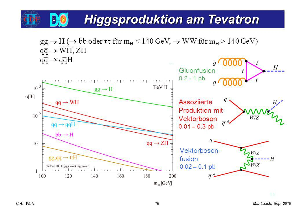 Higgsproduktion am Tevatron