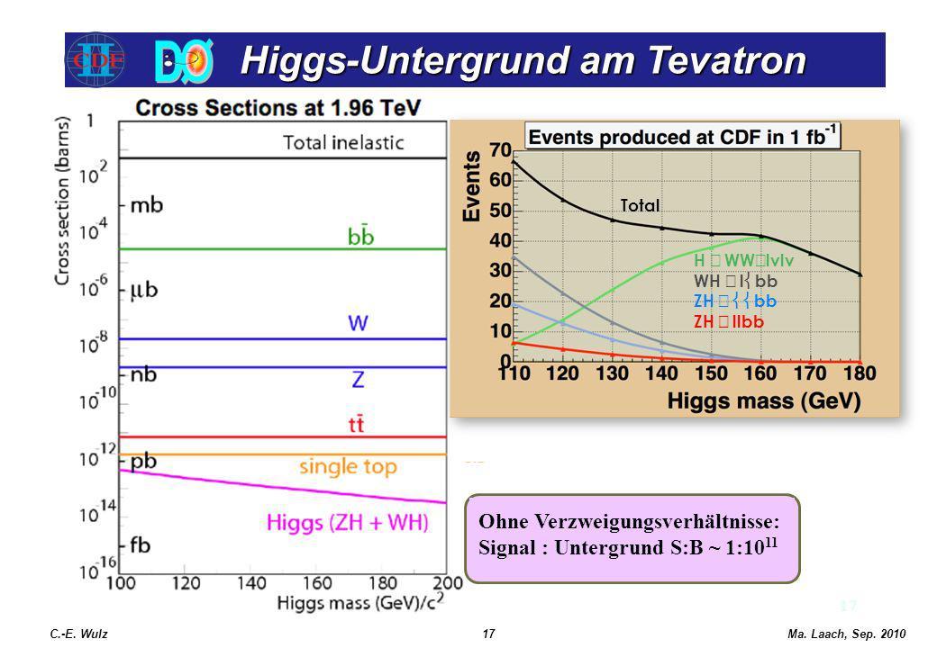 Higgs-Untergrund am Tevatron