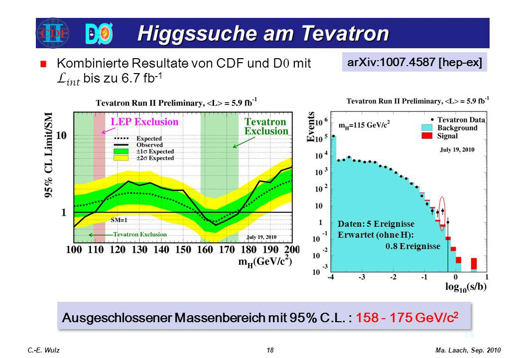 Higgssuche am Tevatron