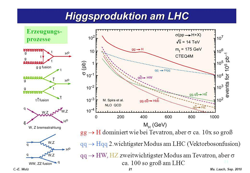 Higgsproduktion am LHC
