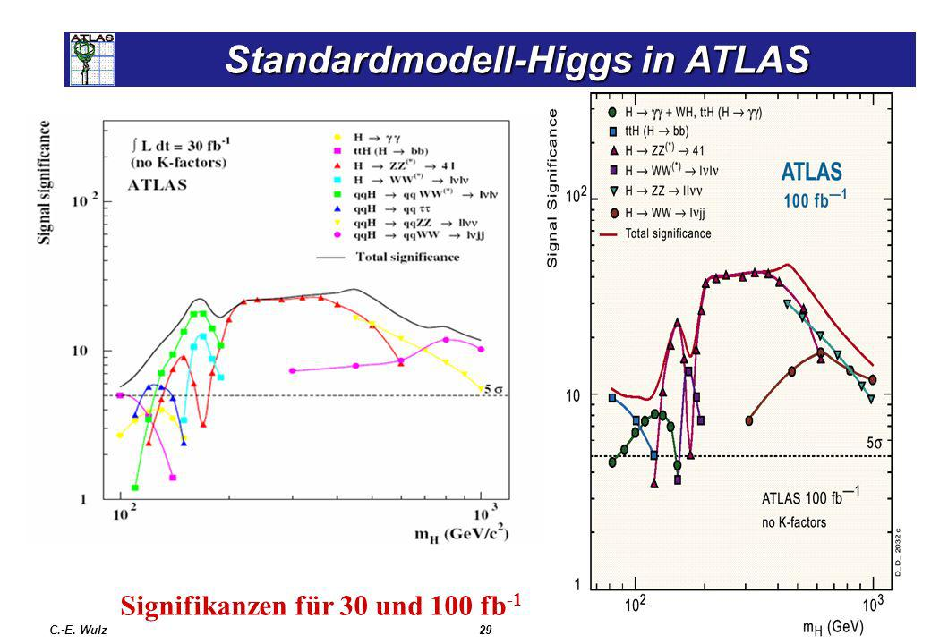 Standardmodell-Higgs in ATLAS