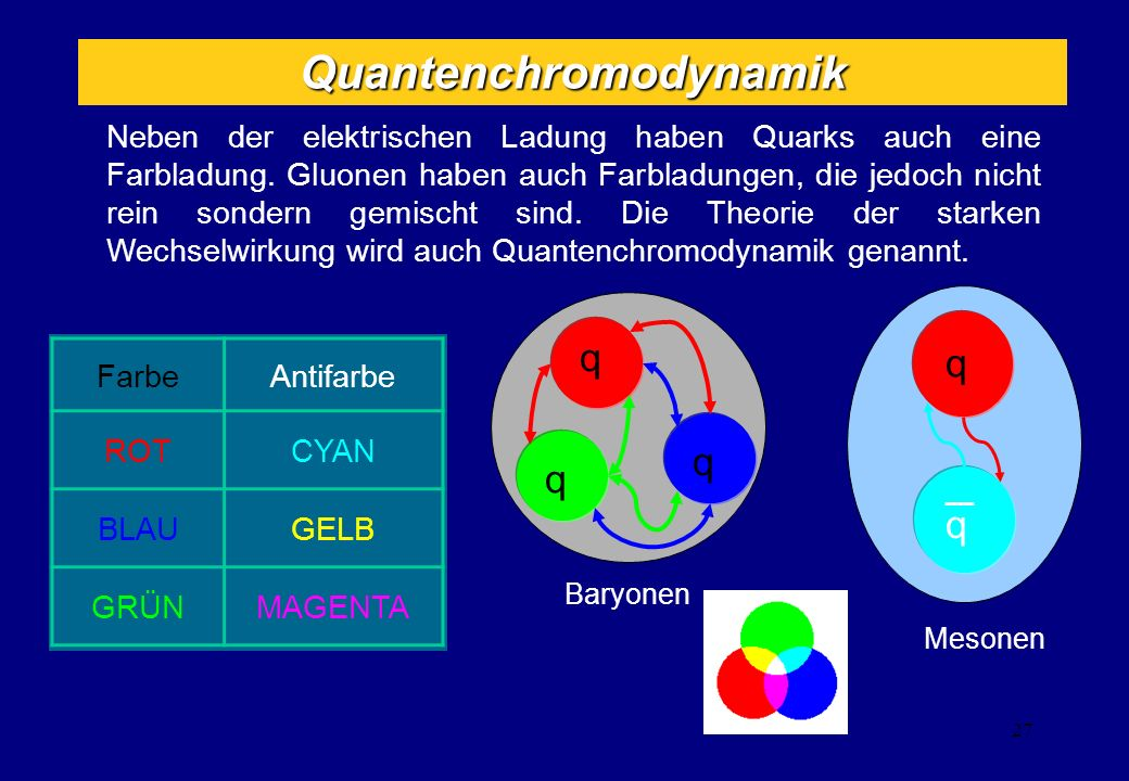 Einführung der Farbe qqq = Raum Spin Flavor