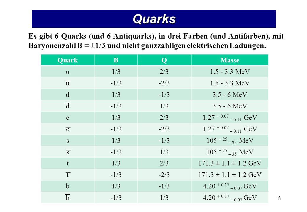 Quarkmodell S: Strangeness (S = - 1 für das s-Quark)