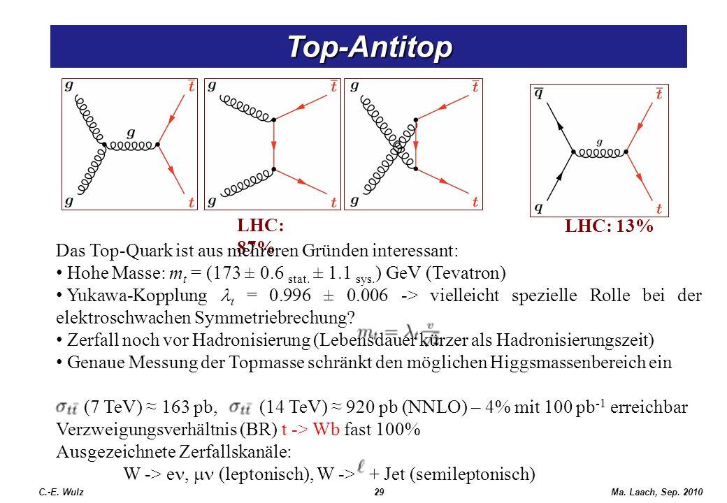 Top-Antitop LHC: 87% LHC: 13%