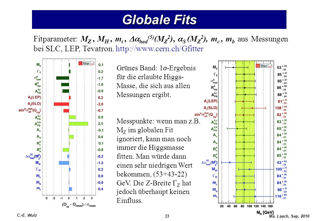 Globale Fits Fitparameter: MZ , MH , mt , Dahad(5)(MZ2), aS (MZ2), mc , mb aus Messungen bei SLC, LEP, Tevatron. http://www.cern.ch/Gfitter.